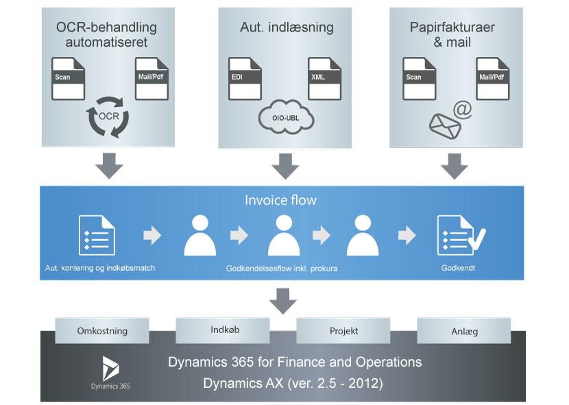Invoice Flow - med godkendelsesflow og integration til relevante dele af Dynamics 365 finance and Operations og Dynamics AX