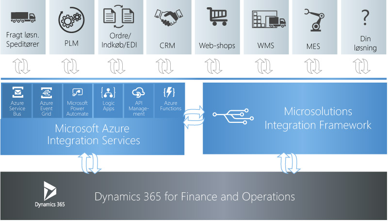 Anvend Microsolutions Integration Framework til at etablere og vedligeholde integrationer i Dyanmics 365. Anvend det med fordel i sammenhæng med Azure. Integrationsværktøj til Dynamics 365 der virker.