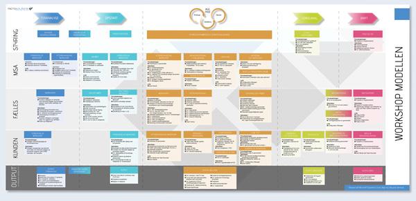 Projektmodel for implementering