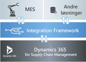 MES integreret til Dynamics 365