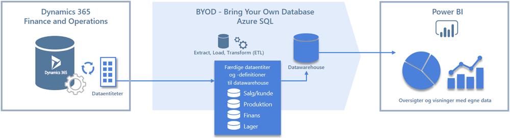 Power BI med eget datawarehouse og færdige dataentiteter til Dynamics 365