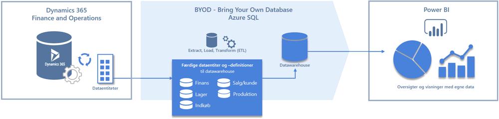 Opbygning af Power BI datawarehouse og løsning
