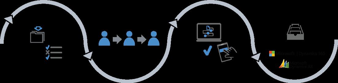Behandling af indkøbsfakturaer i InvoiceFlow
