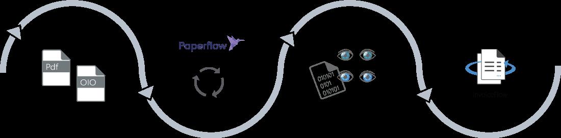 Scanning og digitalisering af indkøbsfakturaer i automtisk flow