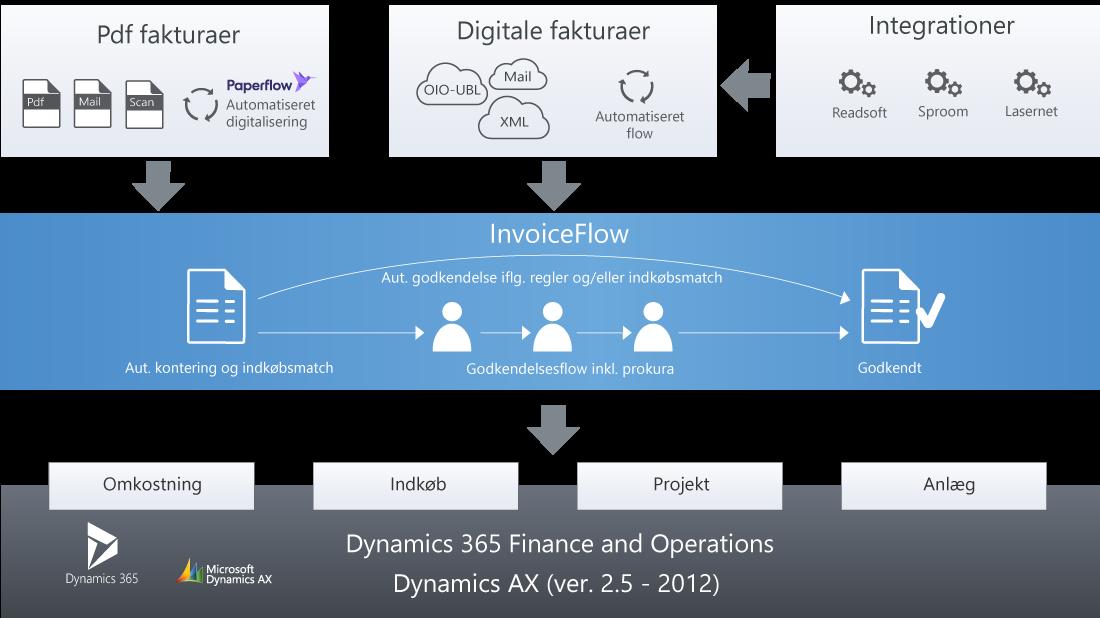 Modtagelse, digitalisering og håndtering af leverandørfakturaer med workflow til Dynamics 365 og Dynamics AX