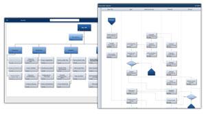 Procesværktøj - her aktiviteter for hvert forretningsområde samt forretningsflows