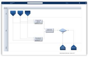 Procesværktøj som genererer og viser flowcharts også i sidste niveaus