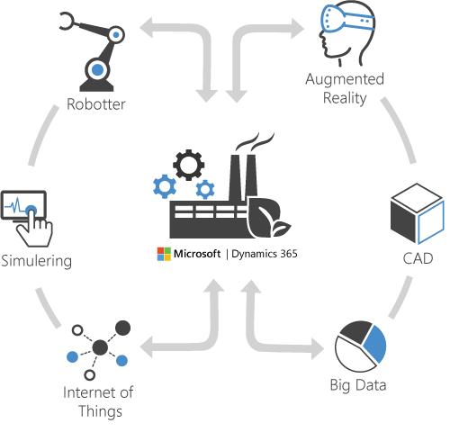 Skab synergi i virksomheden med produktions 4.0 og Dynamics 365 Operations