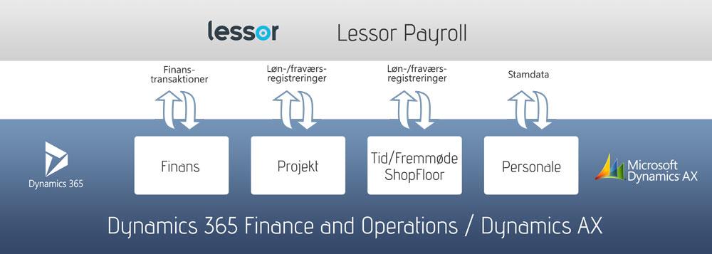 Lessor løn / Payroll - Lønsystem til Dynamics 365 Finance and Operations samt Dynamics AX