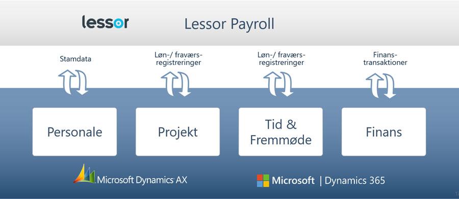 Overblik over sammenhænge og integrationer til Lessor Løn til Dynamics 365 og Dynamics AX