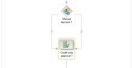 Processer som skal indgå i workflow
