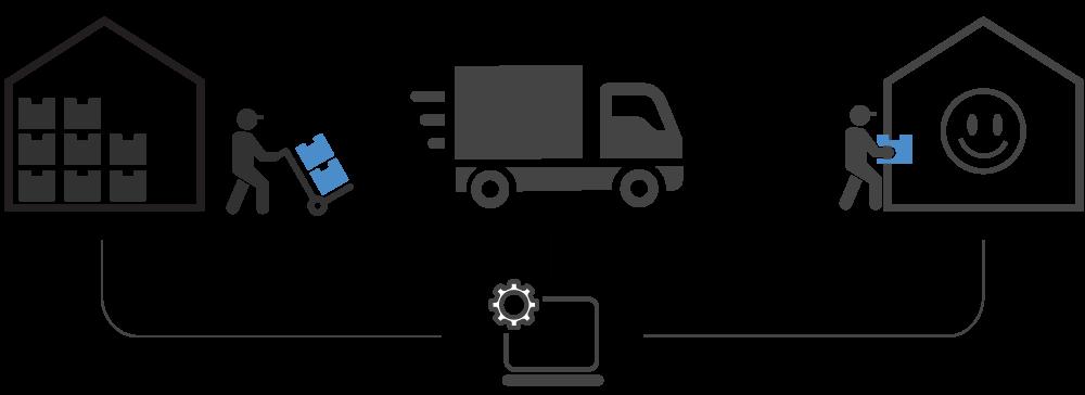 Styring af transport i ERP
