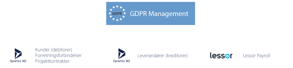 Anonymisering og / eller sletning af data i debitor, kreditor, projekt og løn